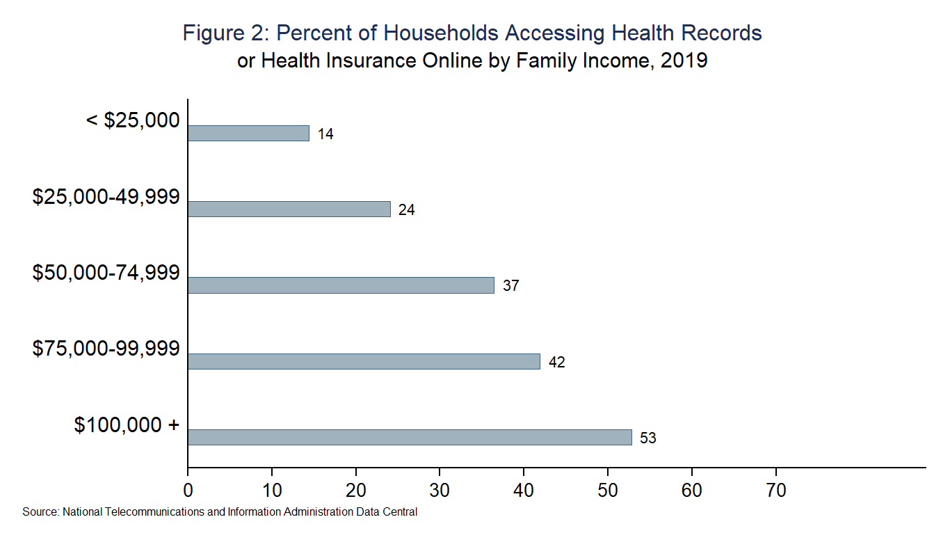 Figure 2: Percent of Households Accessing Health Records or Health Insurance Online by Family Income, 2019