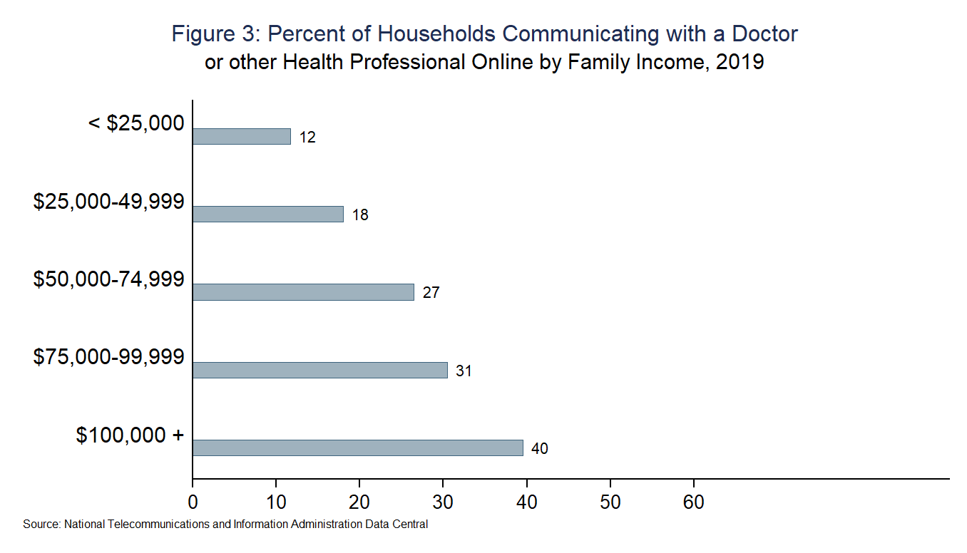 Figure 3: Percent of Households Communicating with a Doctor or other Health Professional Online by Family Income, 2019