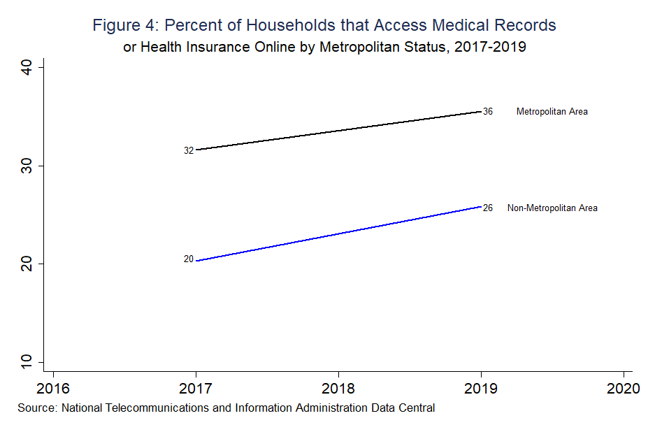 Figure 4: Percent of Households that Access Medical Records or Health Insurance Online by Metropolitan Status, 2017-2019