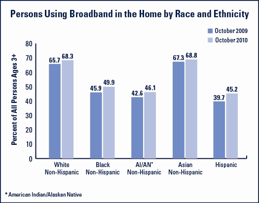 Persons Using Broadband in the Home by Race & Ethnicity